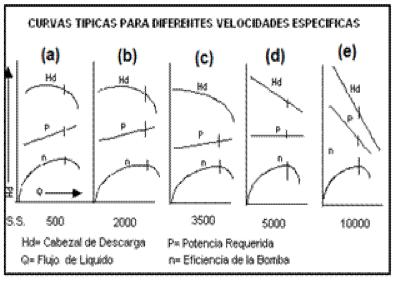 Figura N° 4-6.- Curvas de comportamiento en función de la Velocidad Específica (NS).