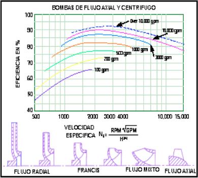 Figura N° 4-7.- Curvas de Eficiencia vs NS para diferentes caudales.