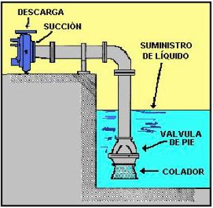 Figura N° 5-2.- Succión de una bomba centrífuga con válvula de pie.