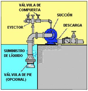 Figura N° 5-7.- Esquema de un sistema de bombeo con cebado por eyectores.