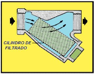 Figura N° 6-2.- Filtro en Y, en corte.