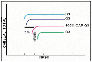Figura N° 6-4.- Curvas de Cabezal vs NPSH mostrando la caída del 3% en Cabezal.