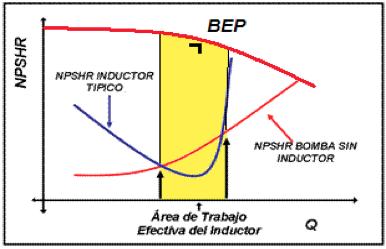Figura N° 6-7.-   Diagrama indicando el rango de operación de un inductor típico.
