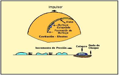 Figura N° 6-8.- Diagrama de impulsor mostrando la dinámica de la formación de las burbujas y el colapso final.