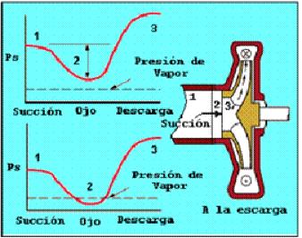 Figura N° 6-9.- Diagrama que muestra la distribución de presiones a la succión de una bomba.