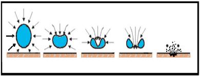 Figura N° 6-11.- Ciclo de formación de una burbuja de gas relacionada con la cavitación.