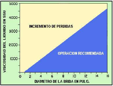 Figura N° 7-1.- Diagrama de diámetro de boquilla de descarga vs viscosidad máxima del líquido bombeado.