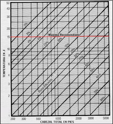 Figura N° 8-4.- Nomograma del incremento de temperatura en función de la Eficiencia y del Cabezal de Descarga (H).