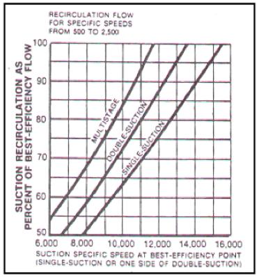 Figura N° 8-5.- Gráfica para la determinación del Flujo Mínimo en bombas centrífugas con NS entre 500 y 2.500.