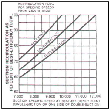Figura N° 8-6.- Gráfica para determinación del Flujo Mínimo en bombas centrífugas con Velocidad Específica NS entre 2.500 y 10.000.