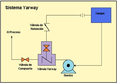 """Figura N° 8-7.- Esquema de un Sistema de recirculación con válvula """"Yarway""""."""