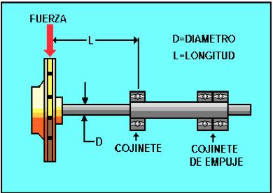 Figura N° 2-9.- Diagrama del rotor de una bomba de succión frontal, mostrando el sello y los cojinetes.