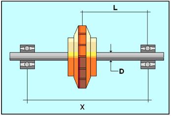 Figura N° 2-12.- Diagrama del rotor de una bomba con impulsor entre cojinetes mostrando las dimensiones L, D y X.