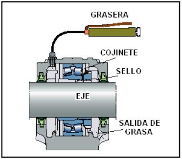 Figura N° 13-4.- Diagrama de una cajera de cojinetes siendo lubricada con grasa.