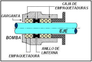 Figura N° 15-3.- Diagrama en corte de una caja   de empaquetaduras.