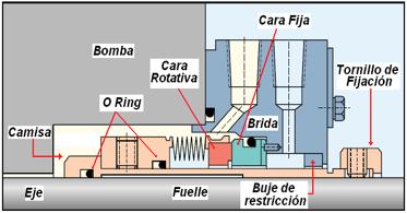 Figura N° 15-7.- Diagrama de un sello mecánico en corte, indicando las partes.