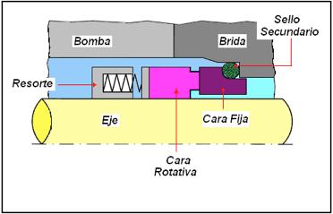 Figura N° 15-9.- Diagrama de un sello mecánico simple.