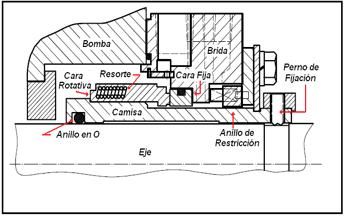 Figura N° 15-12.- Sello mecánico tipo A.