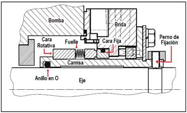 Figura N° 15-13.- Sello mecánico tipo B.