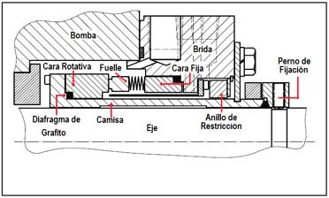 Figura N° 15-14.- Sello mecánico tipo C.