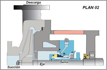 Figura N° 15-15.- Plan 02 de lubricación para cara de sellos mecánicos.