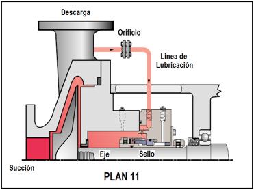 Figura N° 15-16.- Plan 11 de lubricación para cara de sellos mecánicos.