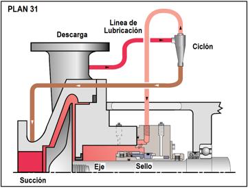Figura N° 15-17.- Plan 31 de lubricación para cara la de sellos mecánicos.