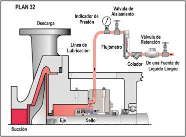 Figura N° 15-18.- Plan 32 de lubricación para cara de sellos mecánicos.