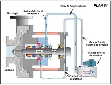 Figura N° 15-20.- Plan 54 de lubricación para cara de sellos mecánicos.