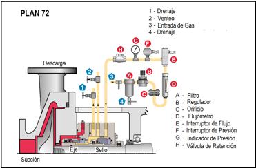 Figura N° 15-21.- Plan 72 de lubricación para cara de sellos mecánicos.