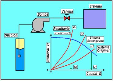 Figura N° 17-1.- Control por regulación de flujo a la descarga.