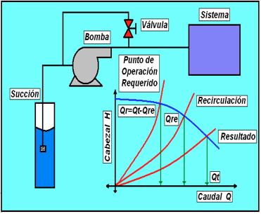 Figura N° 17-2.- Control por recirculación.