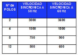 Figura N° 18-2.- Tabla mostrando las velocidades del motor en RPM, para las diferentes frecuencias y de acuerdo al N° de polos.