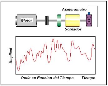 Figura N° 19-1.- Registro de vibración en fun-ción del tiempo.
