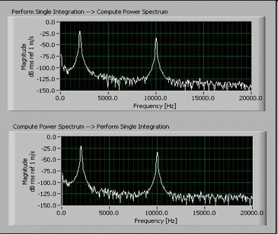 Figura N° 19-3.- Espectro de vibración en función de la frecuencia.
