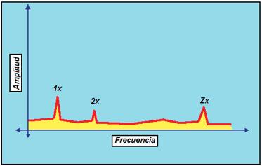 Figura N° 19-9.- Espectro mostrando el paso de alabe a una frecuencia Zx.