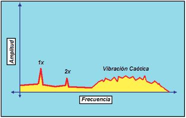 Figura N° 19-10.- Espectro mostrando el comportamiento por cavitación.